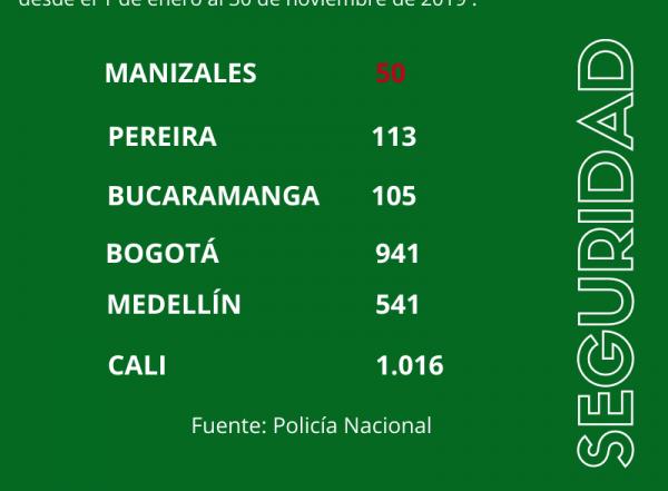 Reducción homicidios en Manizales